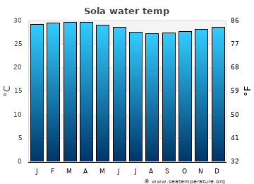 Sola average sea temperature chart