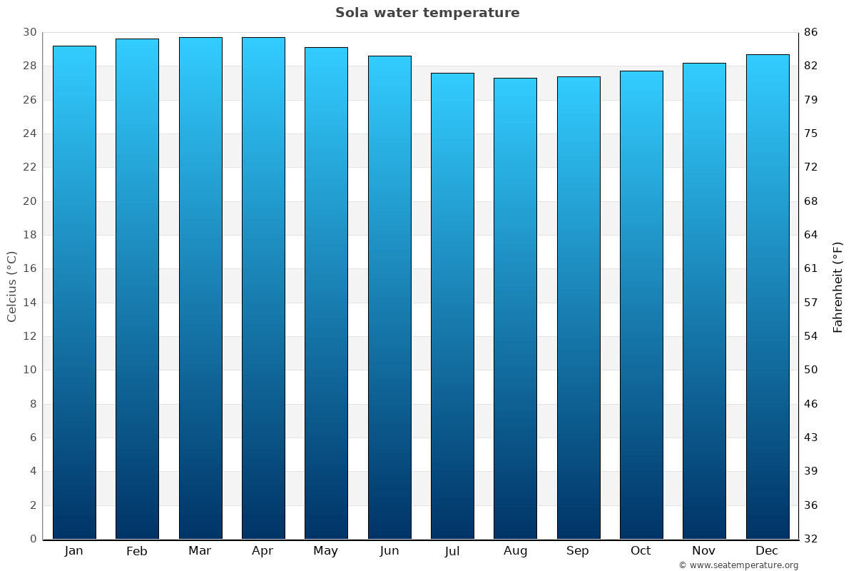 Sola average water temperatures