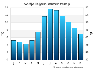 Solfjellsjyen average sea temperature chart