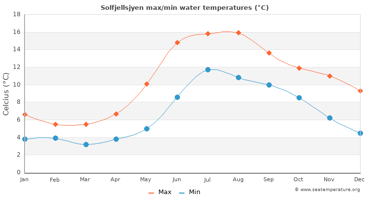 Solfjellsjyen average maximum / minimum water temperatures