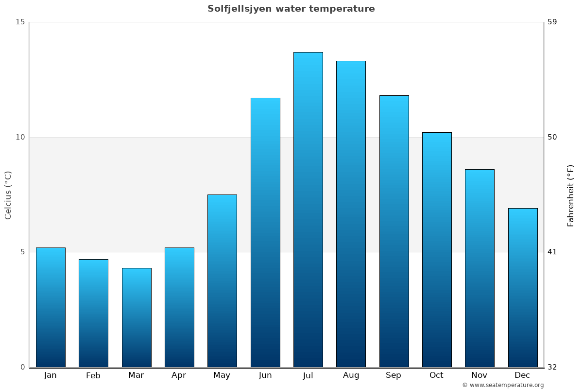 Solfjellsjyen average water temperatures
