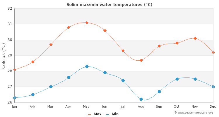 Solim average maximum / minimum water temperatures