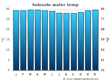Solosolo average sea temperature chart