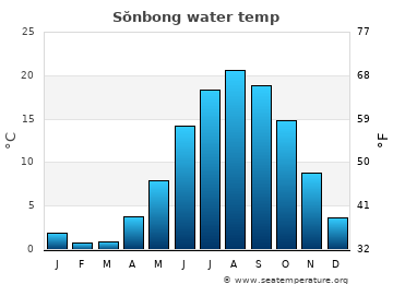 Sŏnbong average sea temperature chart
