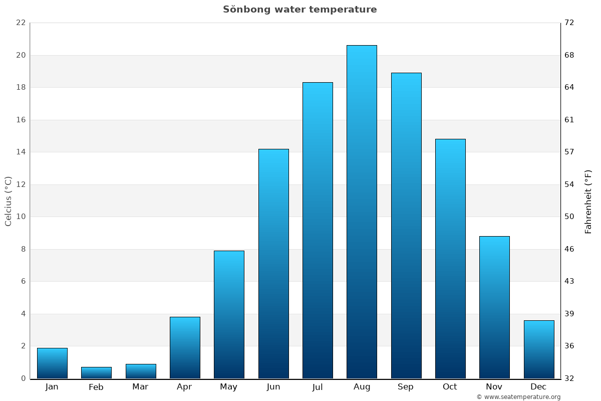 Sŏnbong average water temperatures