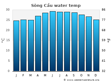 Sông Cầu average sea sea_temperature chart