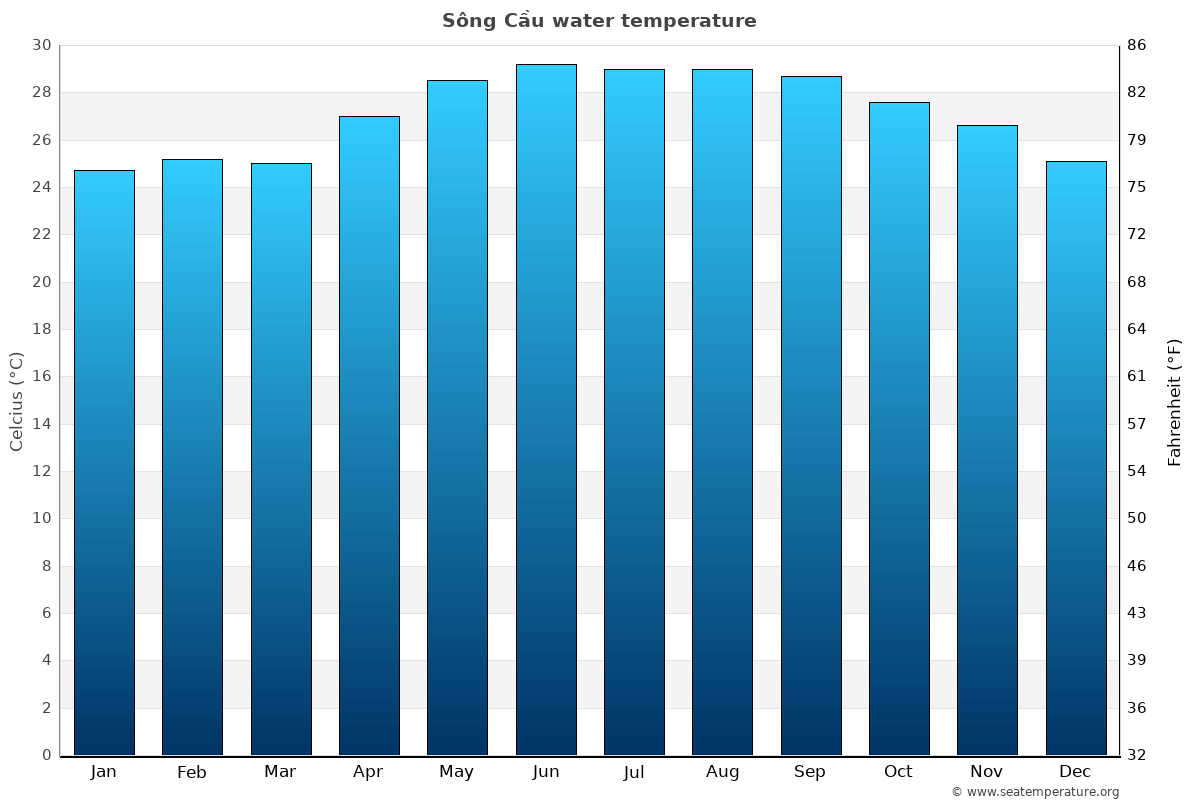 Sông Cầu average water temperatures
