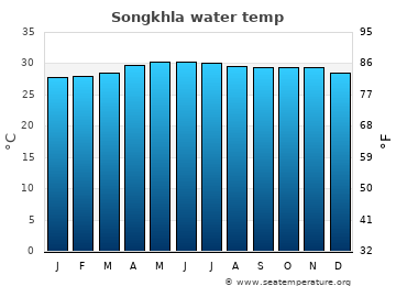 Songkhla average sea temperature chart