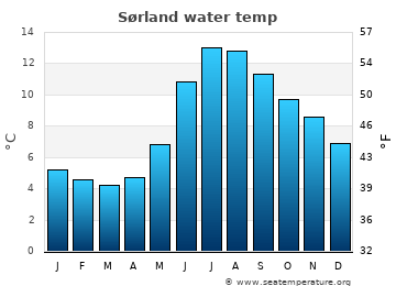 Sørland average sea temperature chart