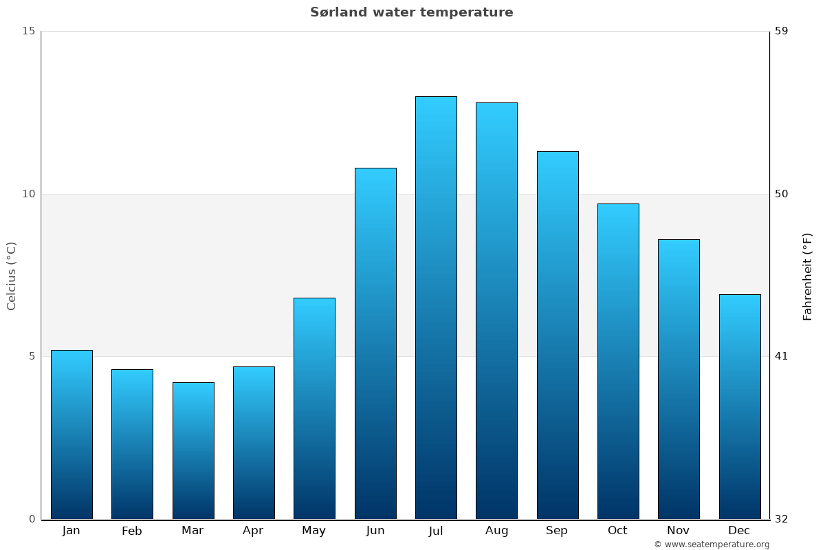 Sørland average water temperatures