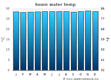 Soure average sea temperature chart