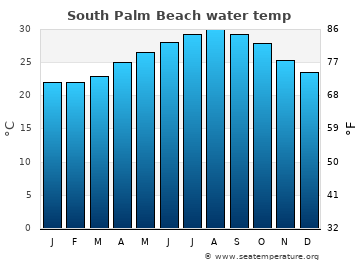 South Palm Beach average sea temperature chart