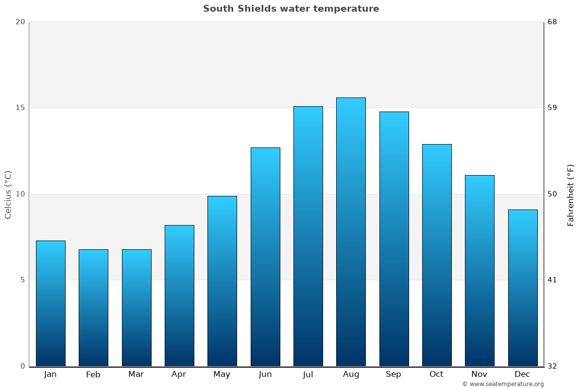 South Shields average water temperatures