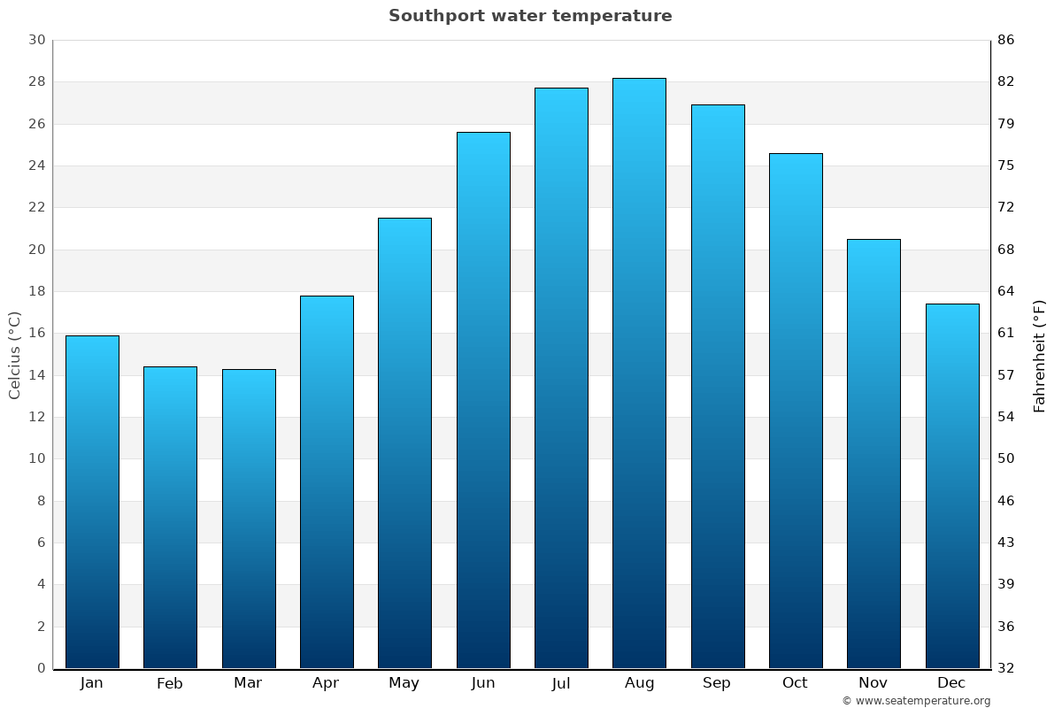 Southport average water temperatures