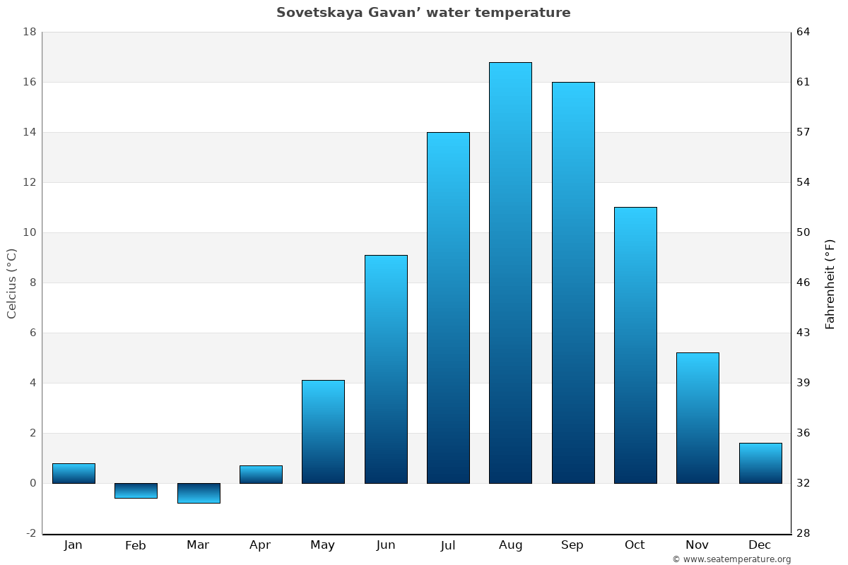 Sovetskaya Gavan' average water temperatures