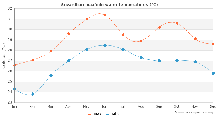 Srīvardhan average maximum / minimum water temperatures