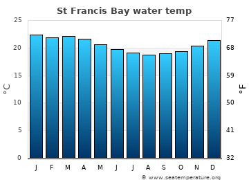 St Francis Bay average sea temperature chart