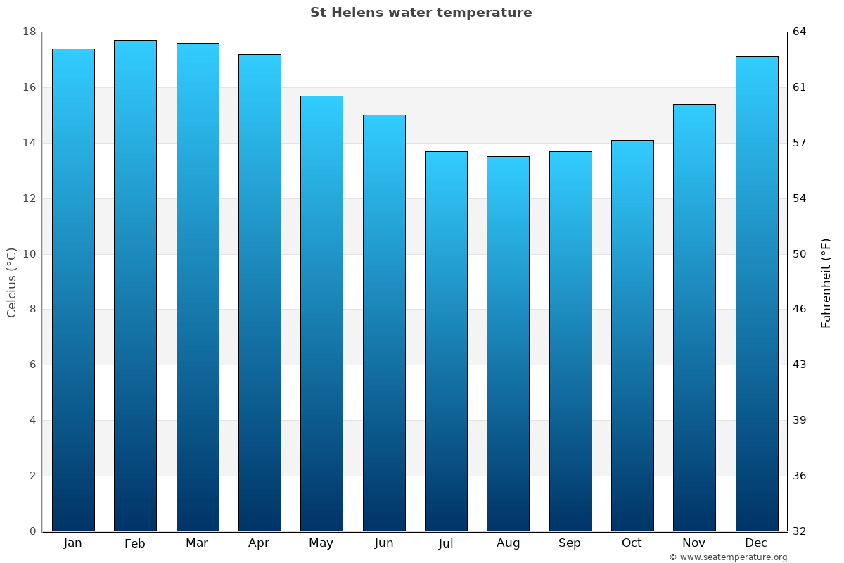 St Helens average sea temperature chart