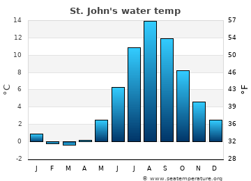 St. John's average sea temperature chart
