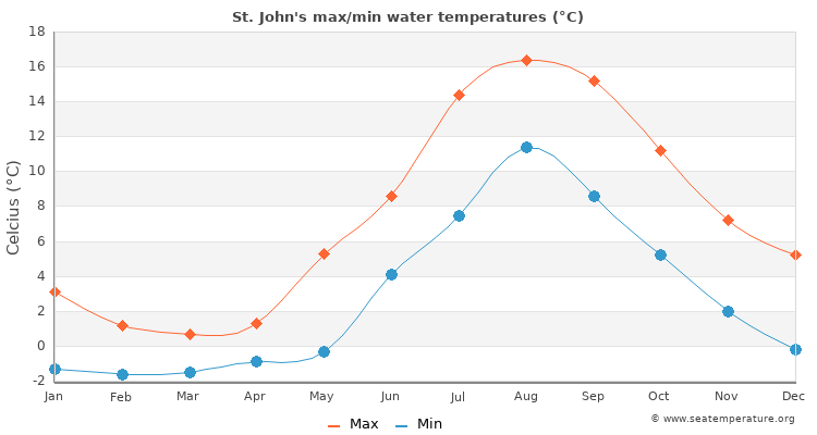 St. John's average maximum / minimum water temperatures