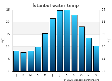 İstanbul average sea temperature chart