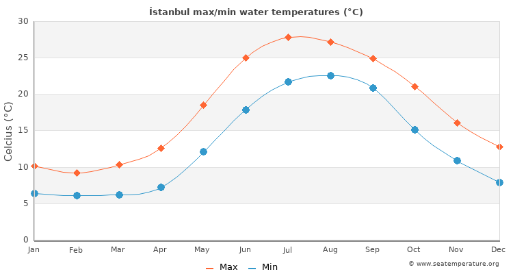 İstanbul average maximum / minimum water temperatures