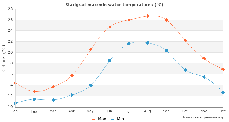 Starigrad average maximum / minimum water temperatures
