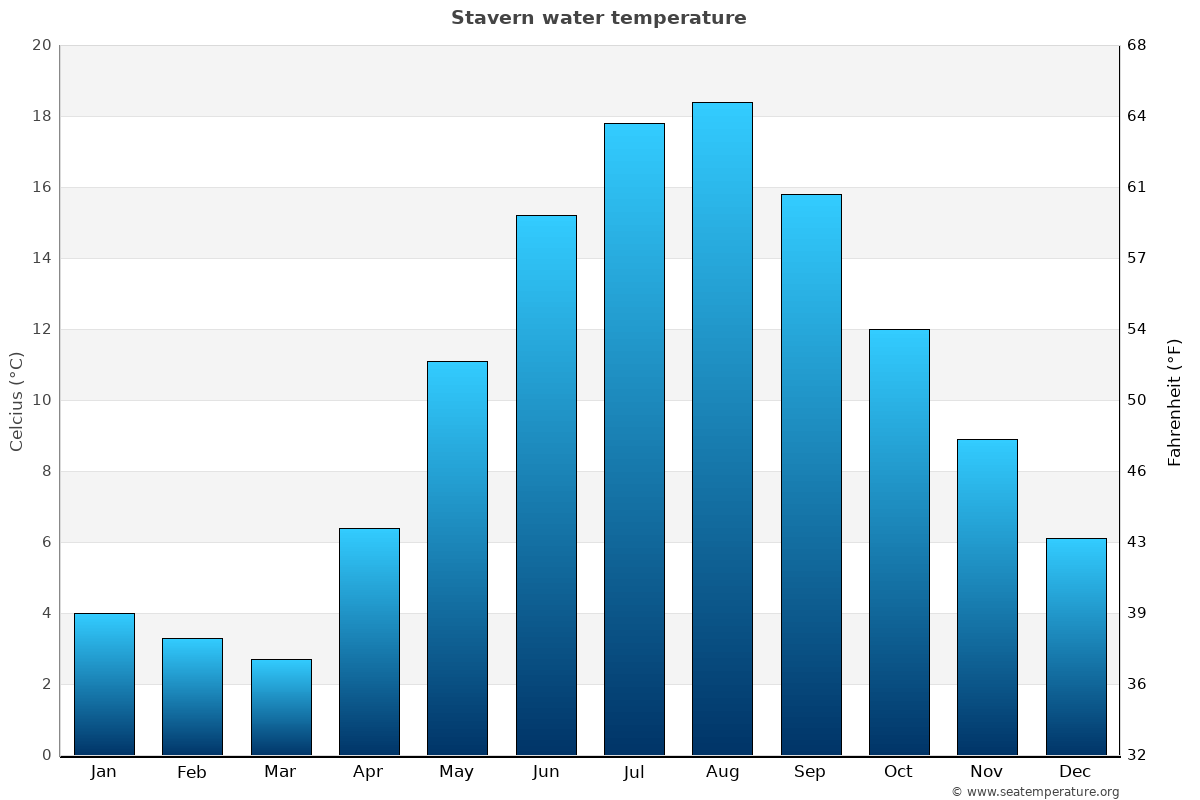 Stavern average water temperatures