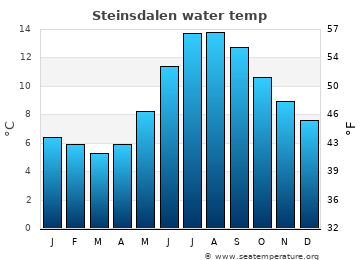Steinsdalen average sea temperature chart