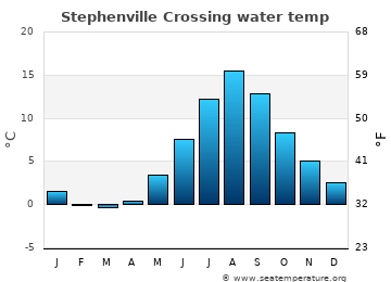 Stephenville Crossing average sea temperature chart