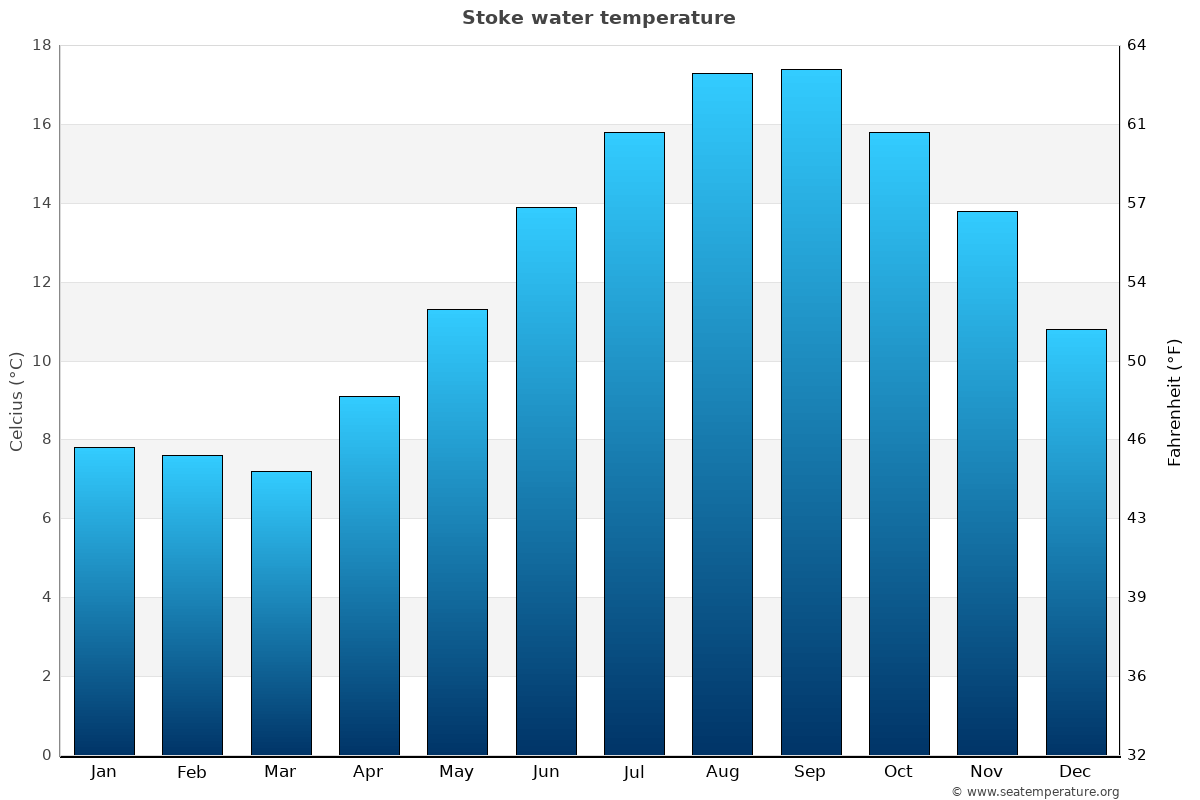 Stoke average water temperatures