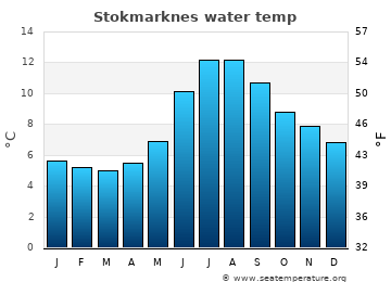 Stokmarknes average sea temperature chart