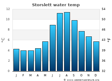 Storslett average sea temperature chart