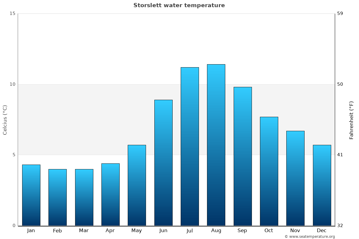 Storslett average water temperatures