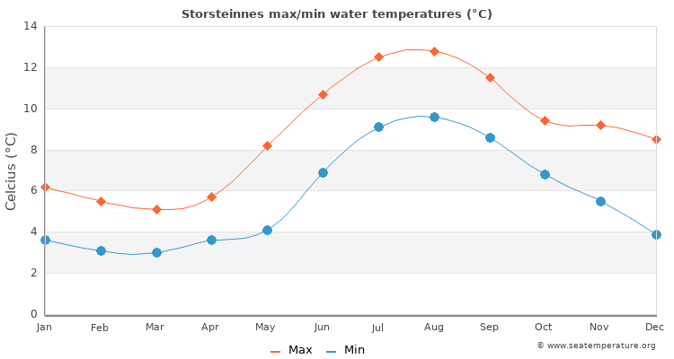 Storsteinnes average maximum / minimum water temperatures