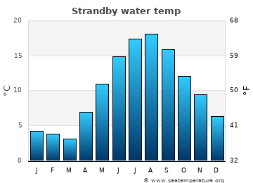 Strandby average sea temperature chart