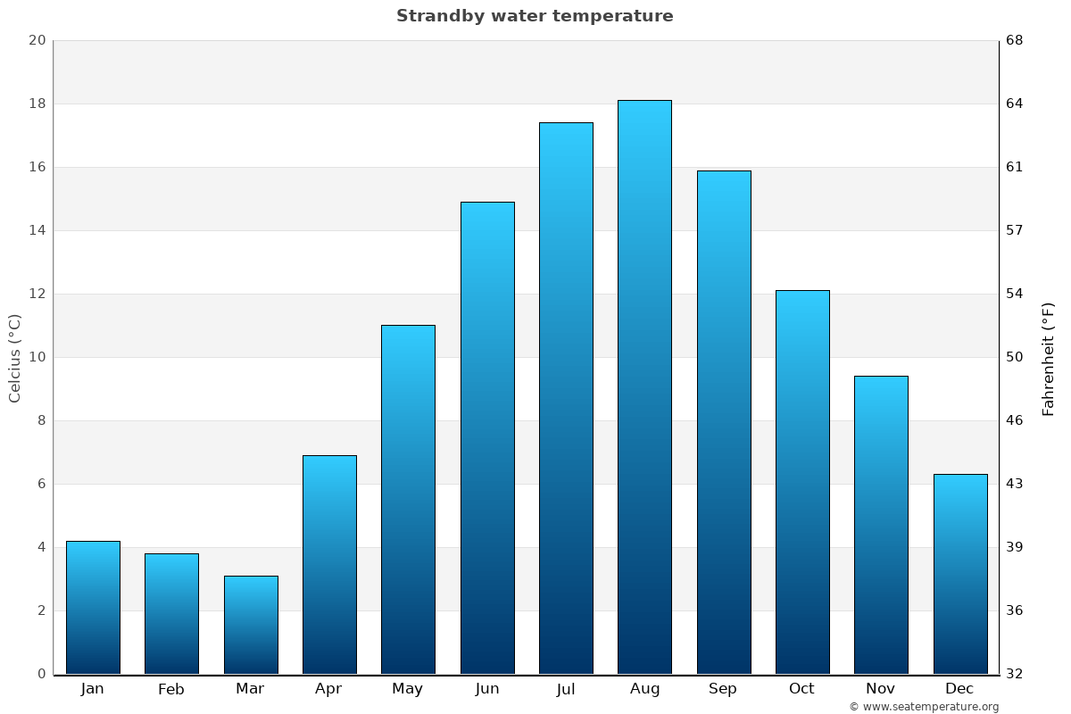 Strandby average water temperatures
