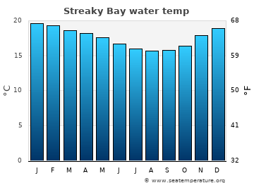 Streaky Bay average sea temperature chart