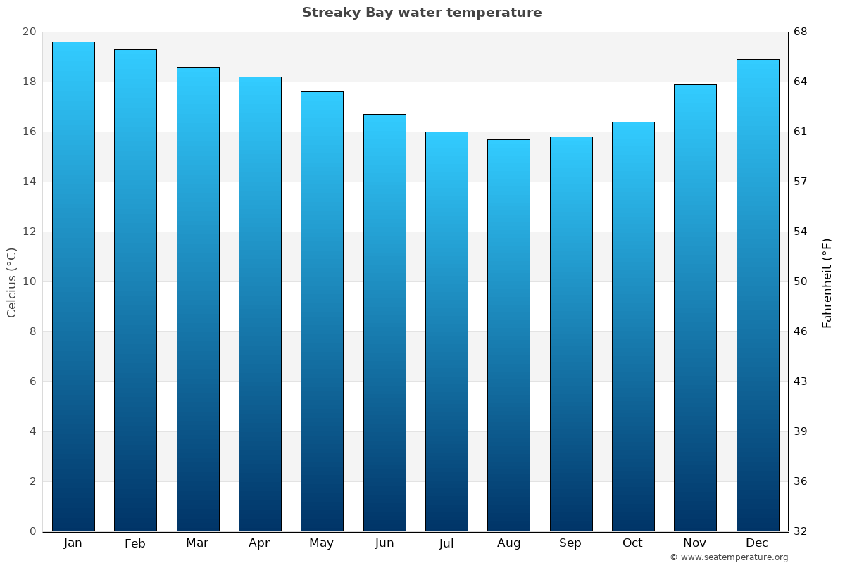 Streaky Bay average water temperatures