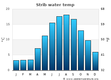 Strib average sea temperature chart