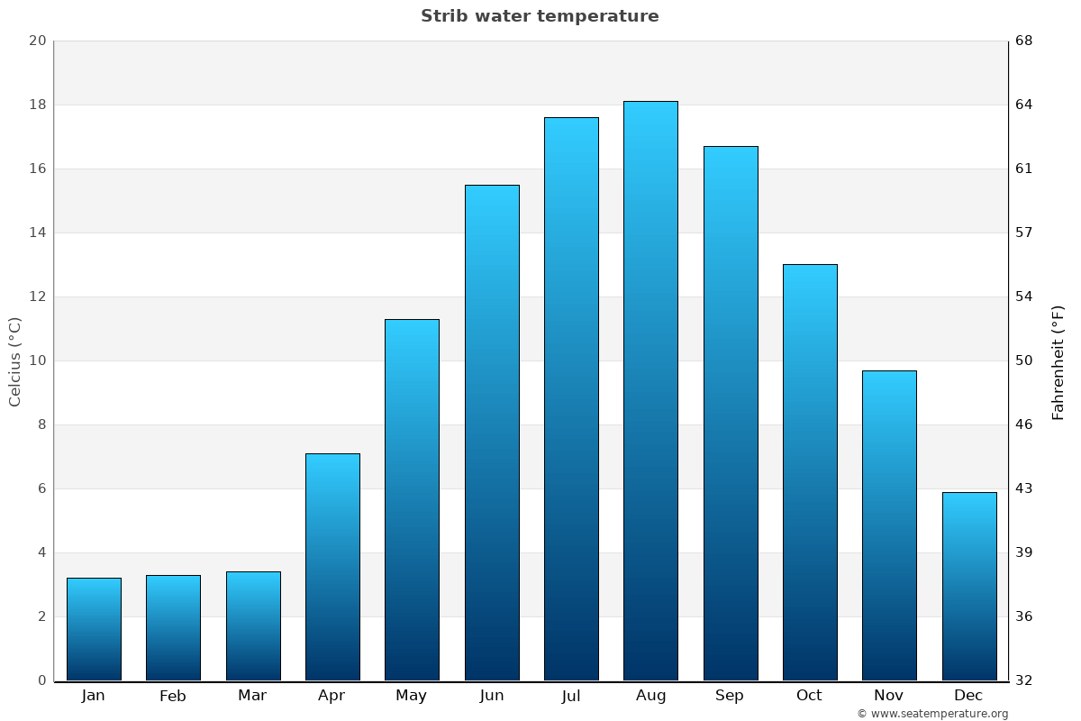 Strib average water temperatures