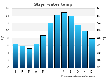 Stryn average sea temperature chart