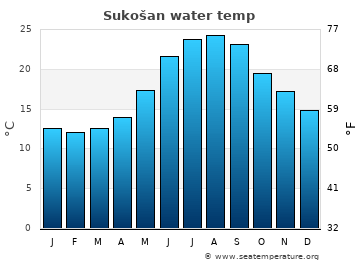 Sukošan average sea temperature chart