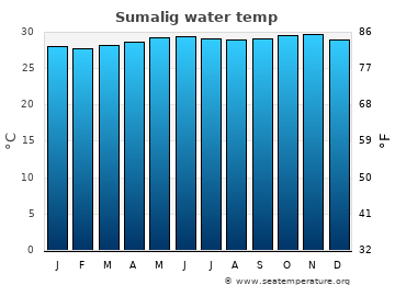 Sumalig average sea temperature chart