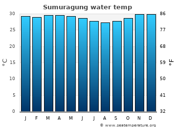 Sumuragung average sea temperature chart