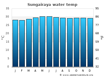 Sungairaya average sea temperature chart