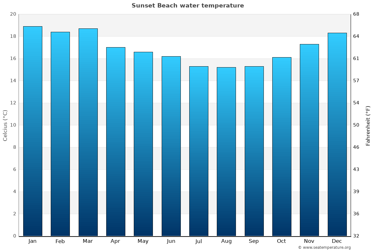 Sunset Beach average water temperatures