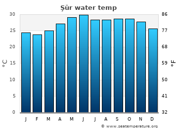 Şūr average sea sea_temperature chart