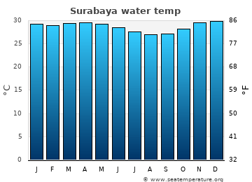 Surabaya average sea temperature chart