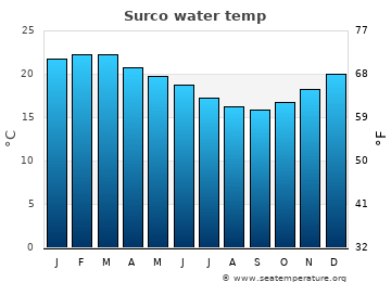 Surco average sea temperature chart
